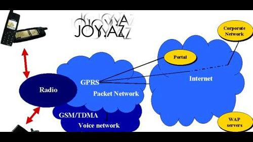 Texno xəbər: GPRS nədir?