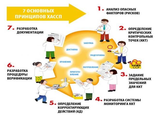 Принципы ХАССП