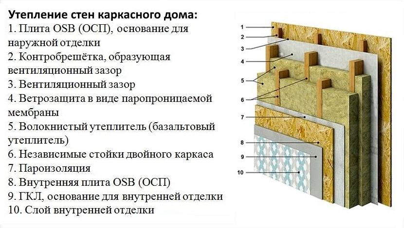 Применение базальтового утеплителя
