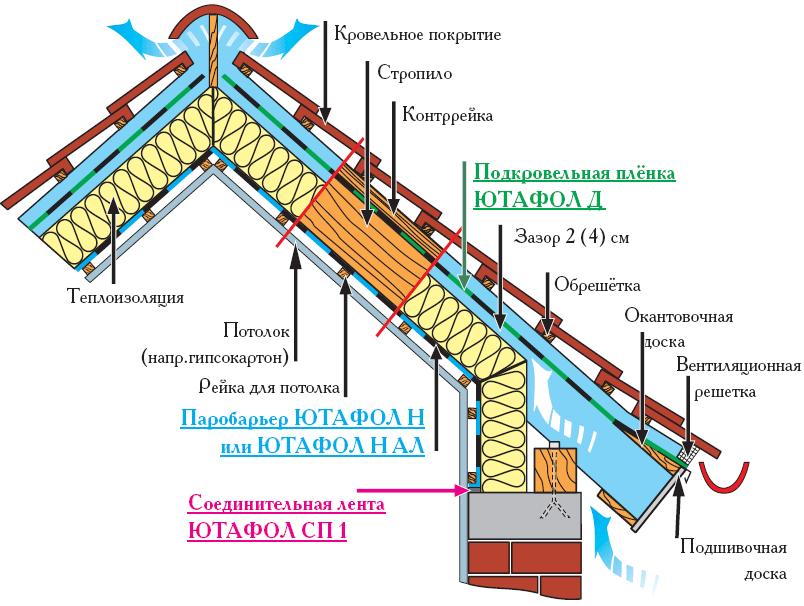 Расположение гидроизоляционной пленки в составе кровельного покрытия