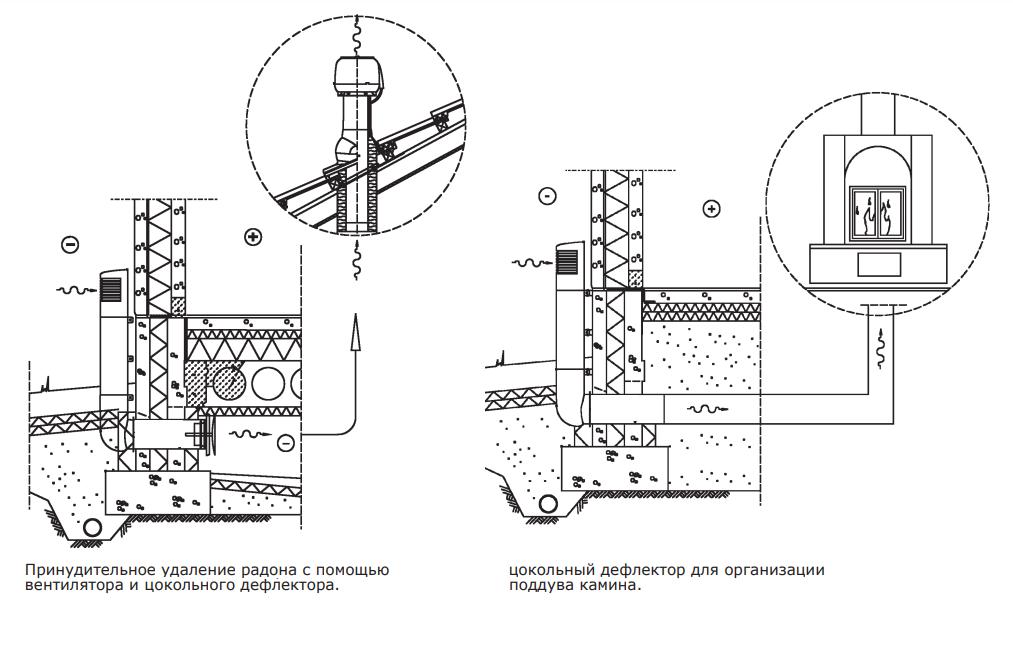 Способы применения цокольного дефлектора