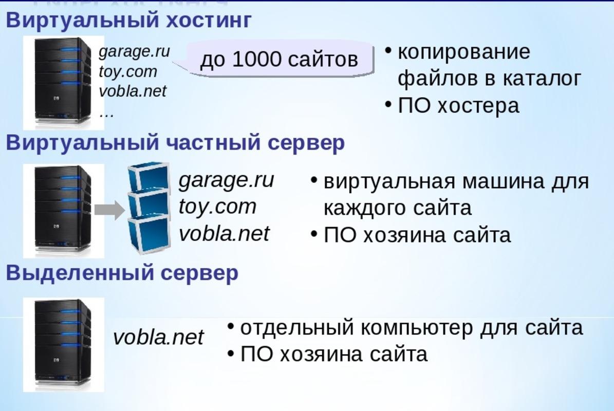 Отличие хостинга от виртуального и выделенного серверов