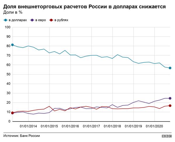 Расчёты в валюте и в рублях, валютные операции в России