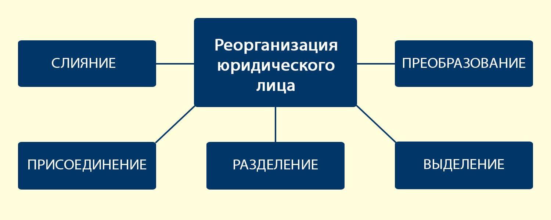 Особенности реорганизации юридического лица